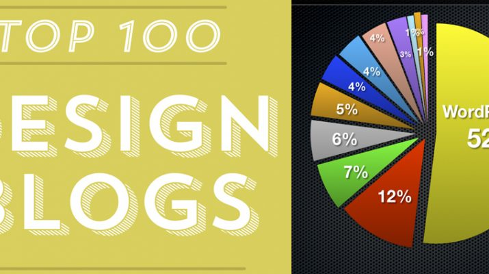 TOP 100 Design Blogs 100 Blogs Slider 715x400