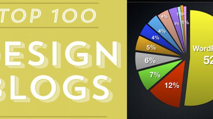 TOP 100 Design Blogs
