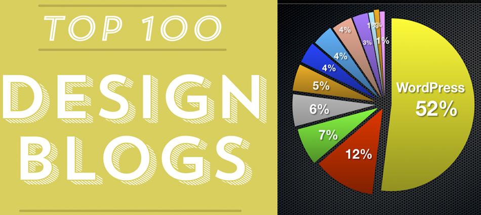 TOP 100 Design Blogs 2013